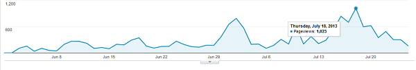 Traffic stats 2 months