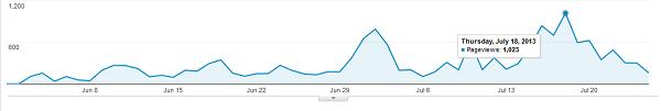 Traffic stats 2 months